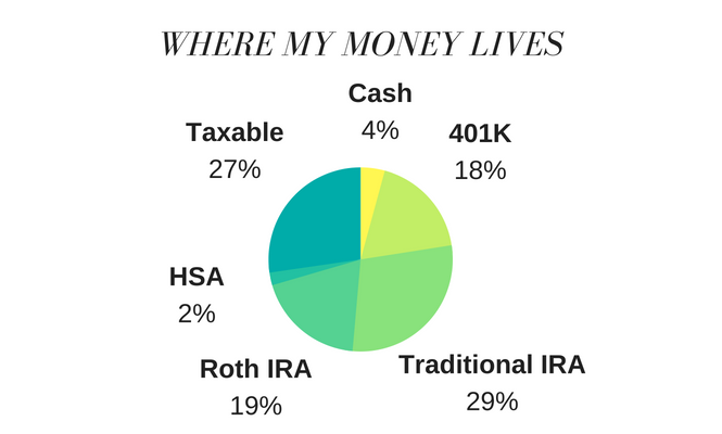 A Breakdown of The Luxe Strategist's Money