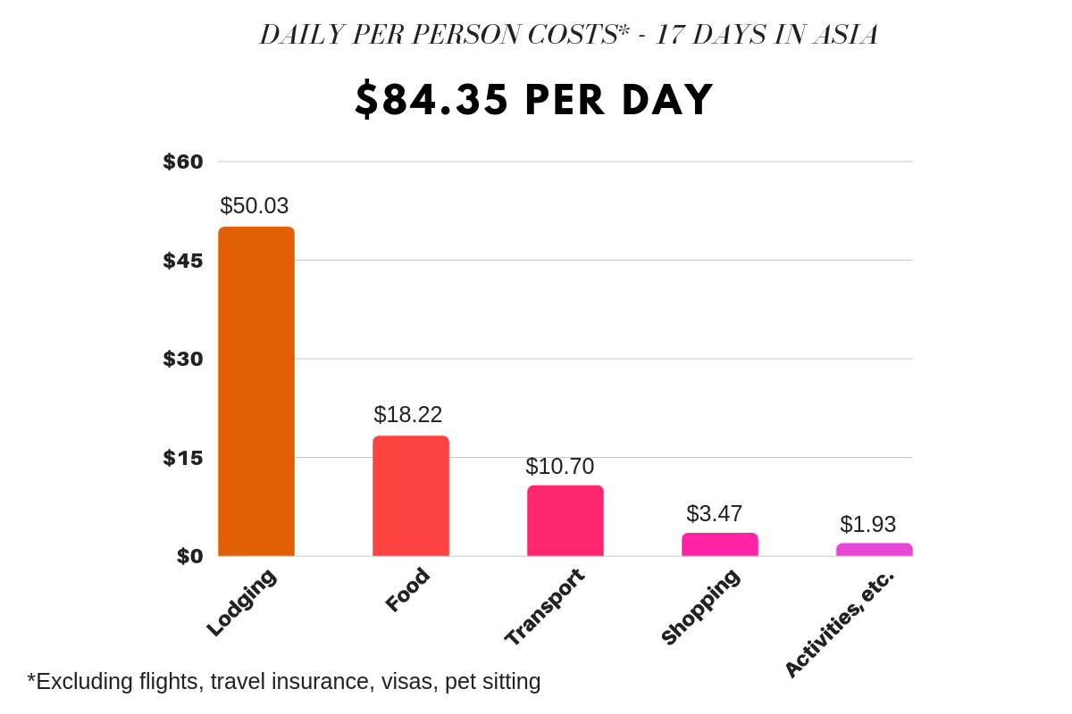 How Much It Costs to Travel Southeast Asia, Per Person