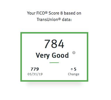 Discover FICO Credit Score