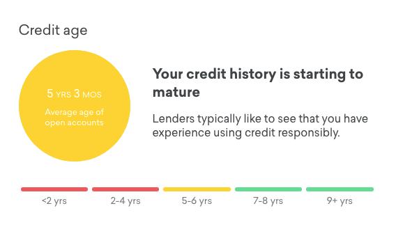 Credit Karma Credit Age