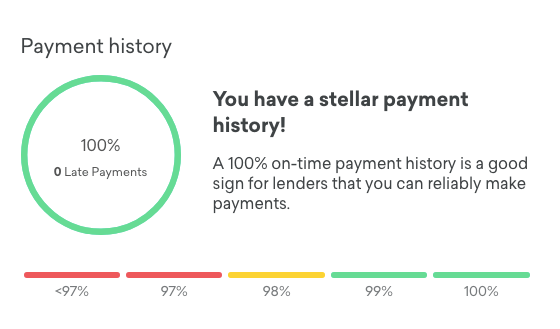 Credit Karma Payment History