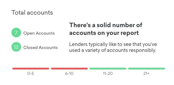 Credit Karma Total Number of Accounts