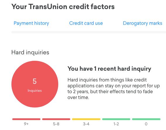Credit Karma TransUnion Hard Inquiry
