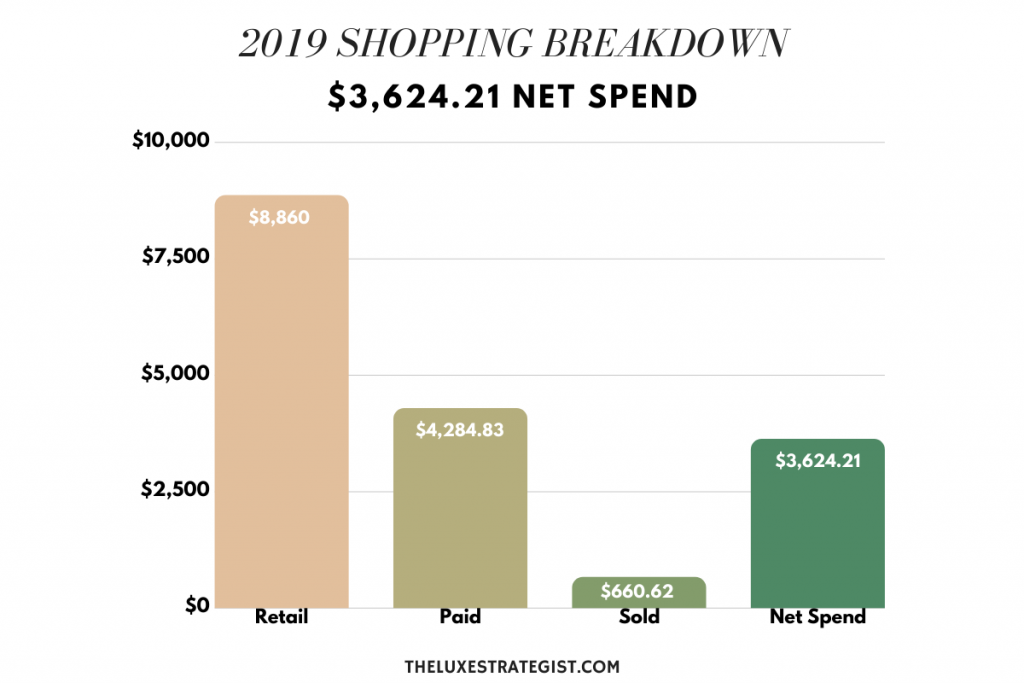 2019 Shopping Breakdown: How Much I Spent on Clothes (The Luxe Strategist)