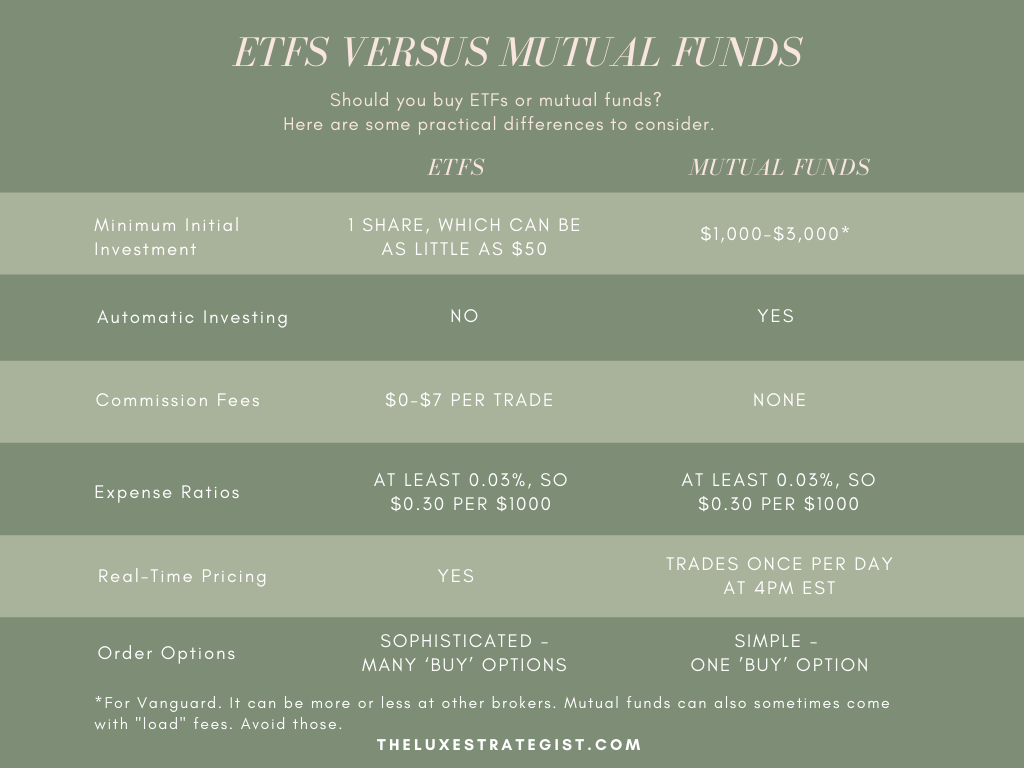 ETFs Versus Mutual Funds: A Chart Breaking Down the Practical Differences